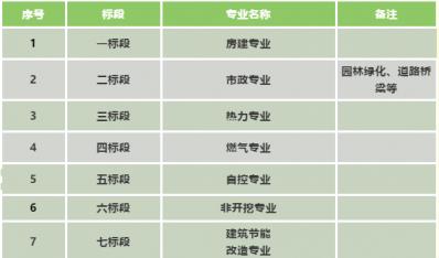 济南能源工程集团有限公司2021年度工程专业分包、劳务分包